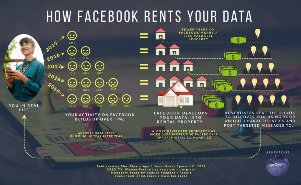 Free USpace Infographic - How Facebook Rents your Data